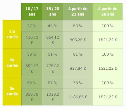 occitagri-formation-table-remuneration